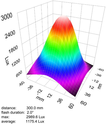 Light Output (LUX) vs Distance